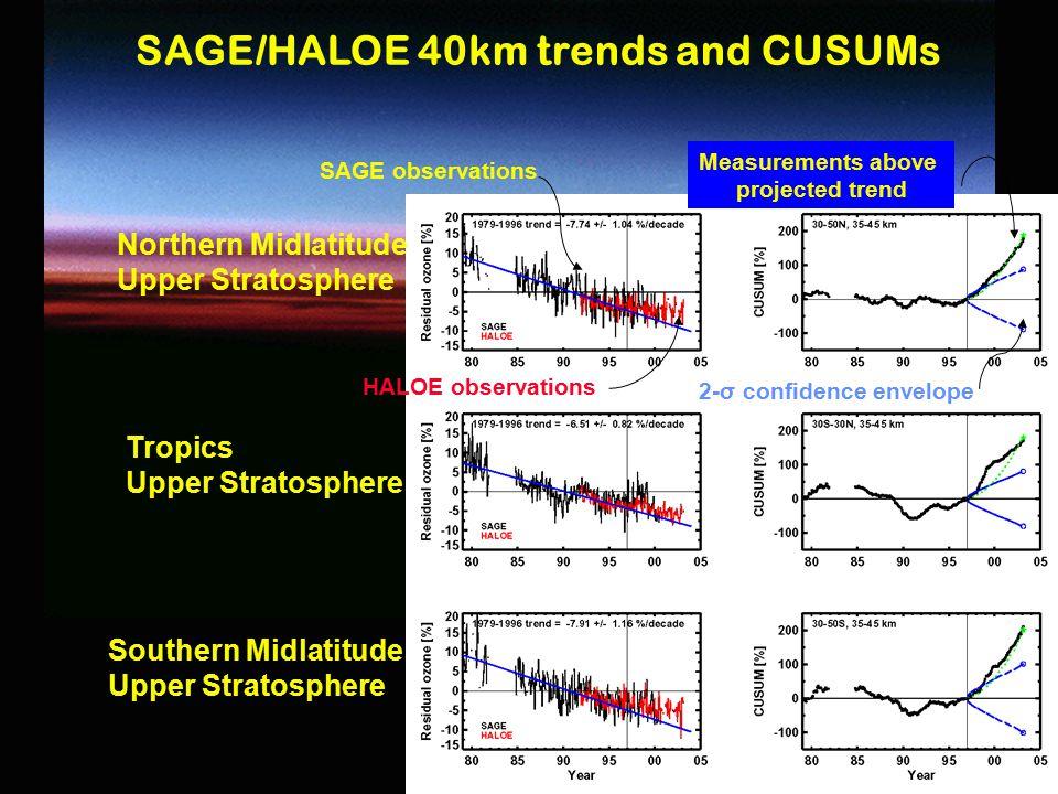 16 Northern Midlatitude Upper Stratosphere Tropics Upper Stratosphere Southern Midlatitude Upper Stratosphere SAGE observations HALOE observations 2-σ