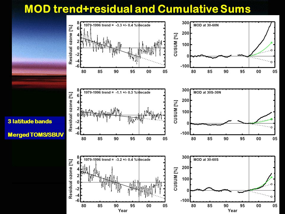 6 6 MOD trend+residual and Cumulative Sums 3 latitude bands Merged TOMS/SBUV