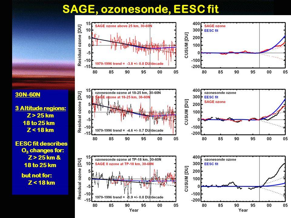 8 8 SAGE, ozonesonde, EESC fit 30N-60N 3 Altitude regions: Z > 25 km 18 to 25 km Z < 18 km EESC fit describes O 3 changes for: Z > 25 km & 18 to 25 km