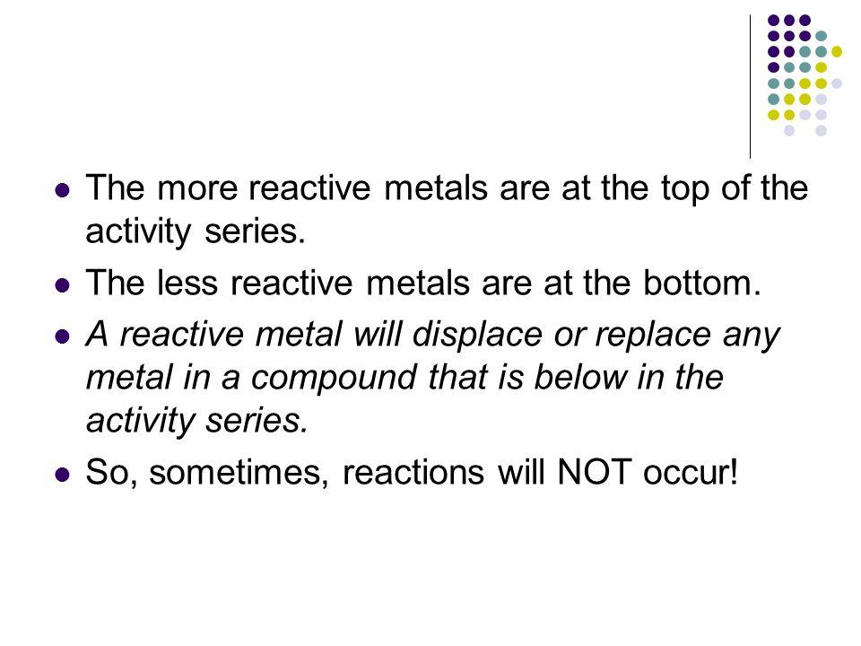Activity Series of Metals (p.130)