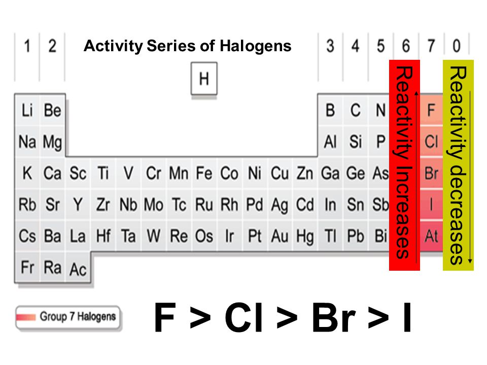 All metals will have a specific place in the activity series. For simplicity, only the most common metals are shown. The metals near the top of the ac
