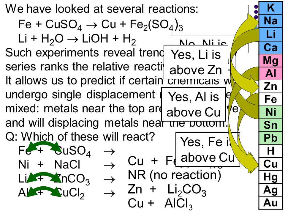 Activity Series and Single Displacement Reactions Example: If we have the following reactions, which one will take place? Fe(s) + CuSO 4 (aq) → Cu(s)