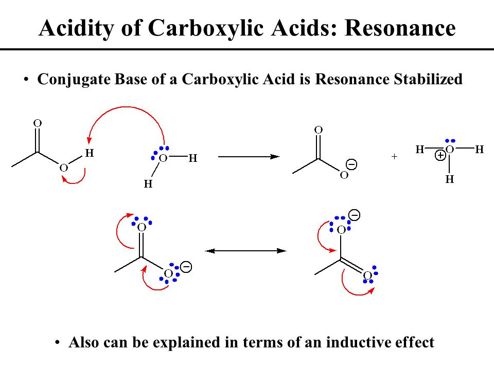 Acidity of Carboxylic Acids: Resonance Conjugate Base of a Carboxylic Acid is Resonance Stabilized Also can be explained in terms of an inductive effect