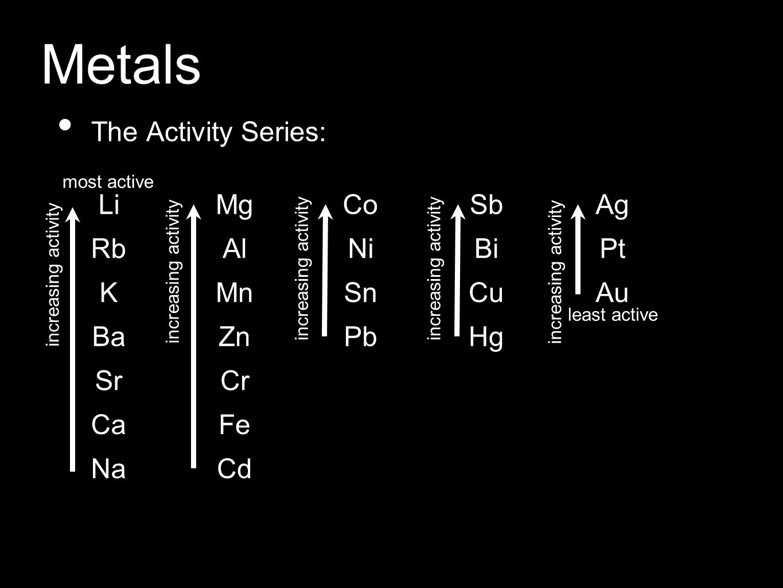 Metals The Activity Series: LiMgCoSbAg RbAlNiBiPt KMnSnCuAu BaZnPbHg SrCr CaFe NaCd most active least active increasing activity
