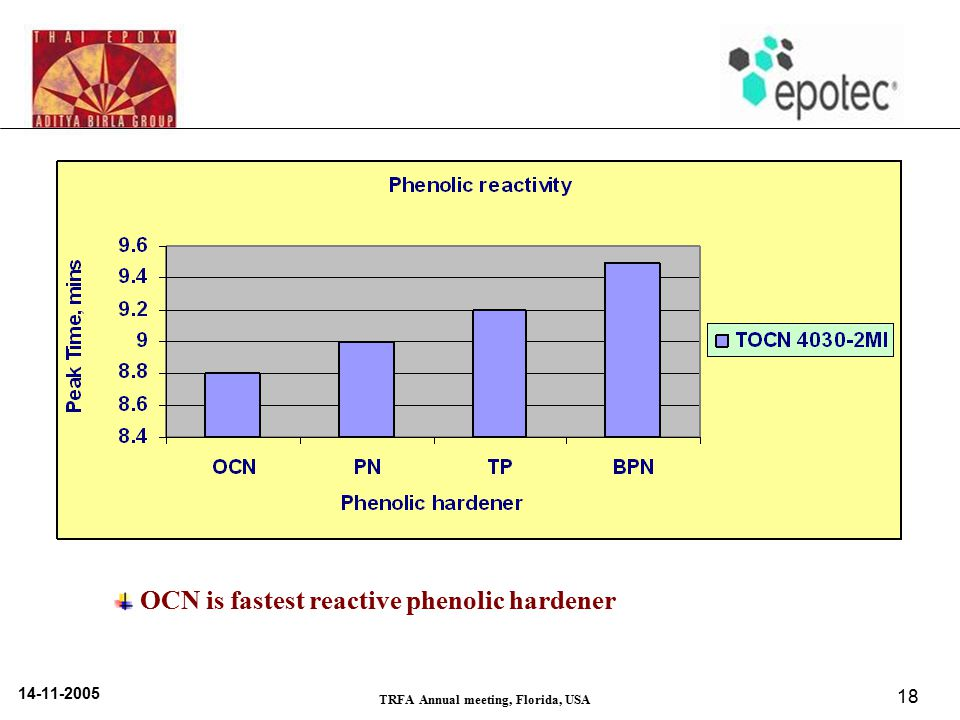 14-11-2005 TRFA Annual meeting, Florida, USA 18 OCN is fastest reactive phenolic hardener