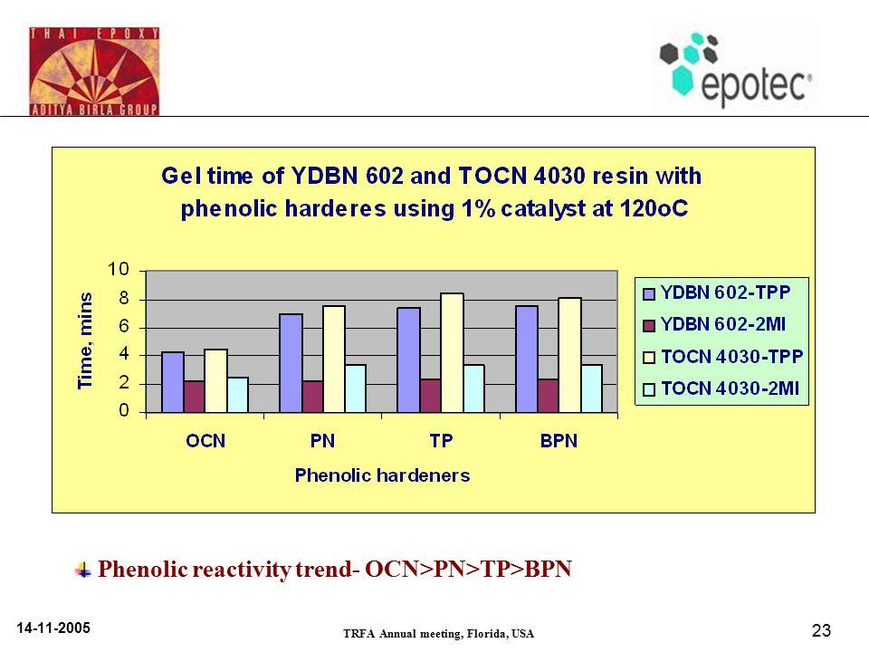 14-11-2005 TRFA Annual meeting, Florida, USA 23 Phenolic reactivity trend- OCN>PN>TP>BPN
