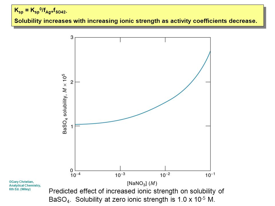 Predicted effect of increased ionic strength on solubility of BaSO 4.