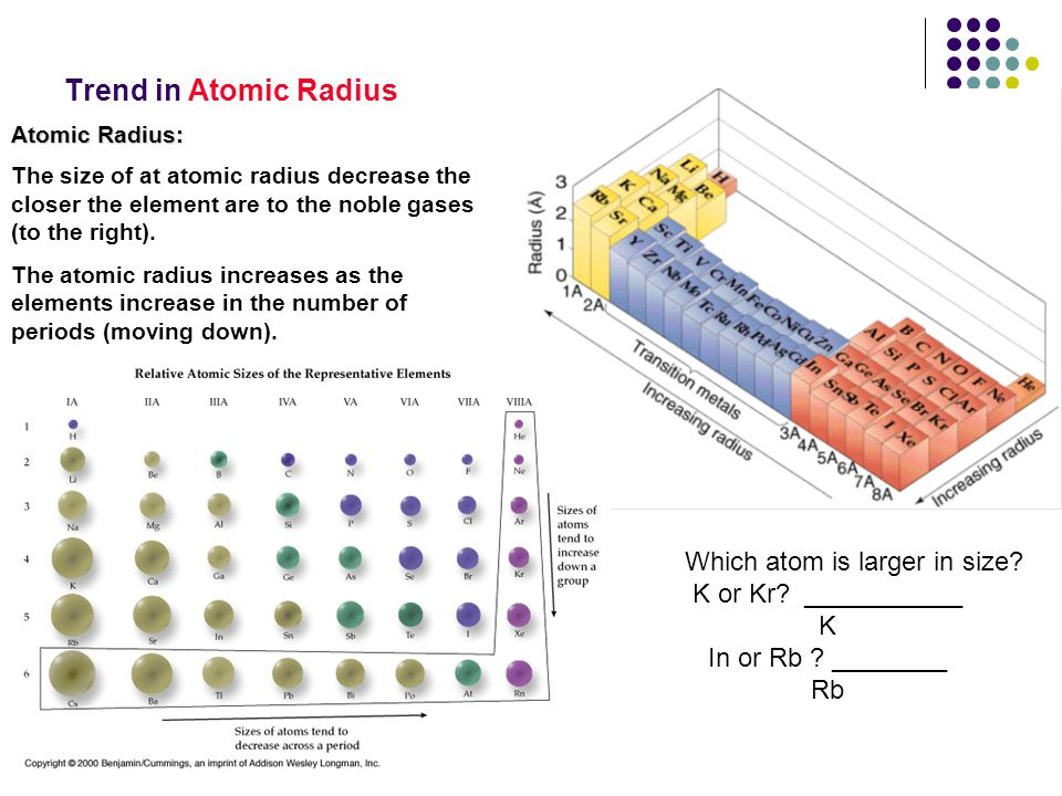 Trend in Atomic Radius Atomic Radius: The size of at atomic radius decrease the closer the element are to the noble gases (to the right). The atomic r