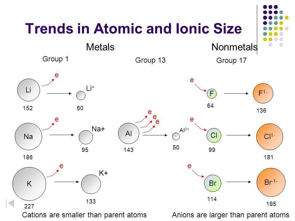 Trends in Atomic and Ionic Size 152 186 227 Li Na K 60 Li + 95 Na+ 133 K+ e e e F 1- 136 Cl 1- 181 Br -1- 195 F Cl Br 64 99 114 e e e MetalsNonmetals