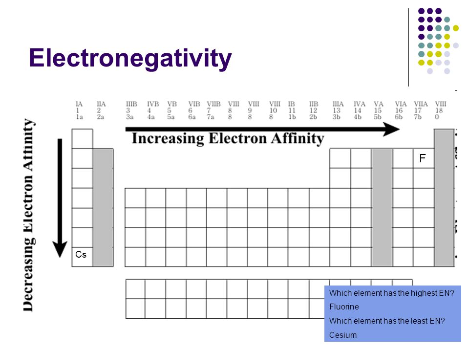 Electronegativity F Cs Which element has the highest EN? Fluorine Which element has the least EN? Cesium