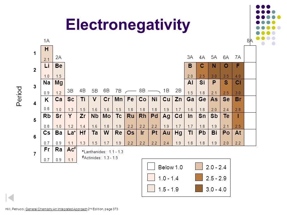 1 2 3 4 5 6 1 2 3 4 5 6 Electronegativity 7 Be 1.5 Al 1.5 Si 1.8 Ti 1.5 V 1.6 Cr 1.6 Mn 1.5 Fe 1.8 Co 1.8 Ni 1.8 Cu 1.9 Zn 1.7 Ga 1.6 Ge 1.8 Nb 1.6 Mo