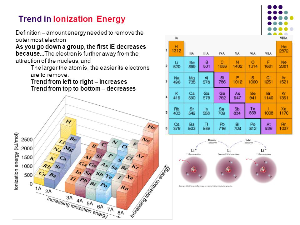 Trend in Ionization Energy Definition – amount energy needed to remove the outer most electron As you go down a group, the first IE decreases because.