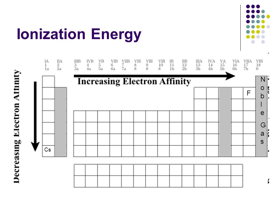 Ionization Energy F Cs NobleGasNobleGas