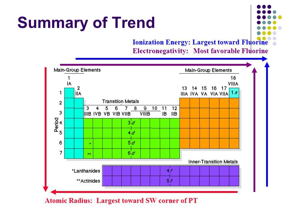 Summary of Trend Atomic Radius: Largest toward SW corner of PT Atomic Radius: Largest toward SW corner of PT Ionization Energy: Largest toward Fluorin