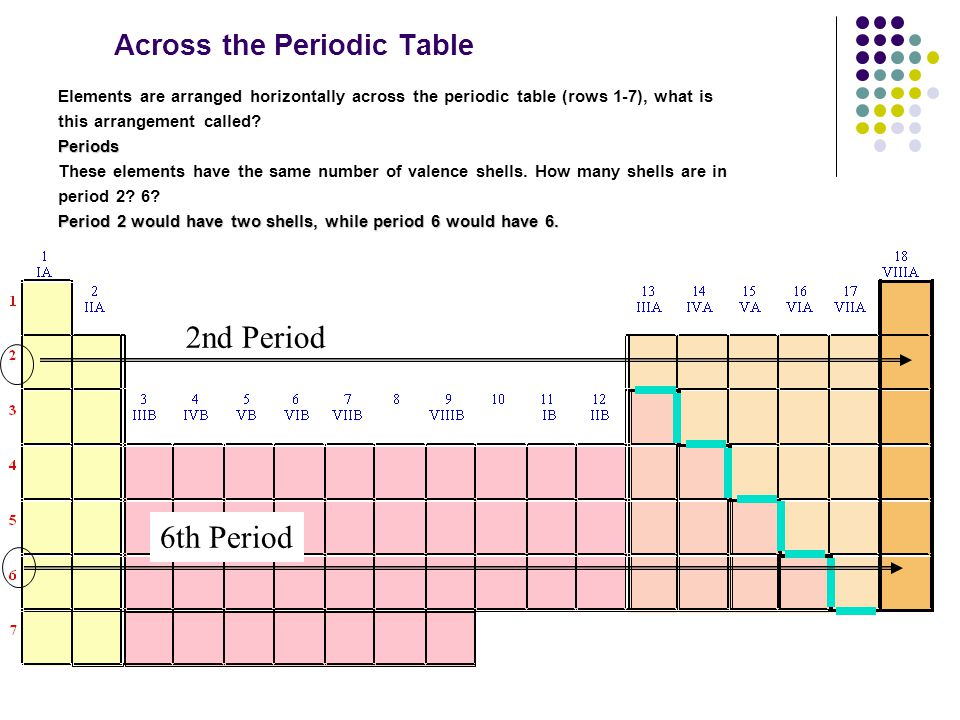 Across the Periodic Table Elements are arranged horizontally across the periodic table (rows 1-7), what is this arrangement called?Periods These eleme