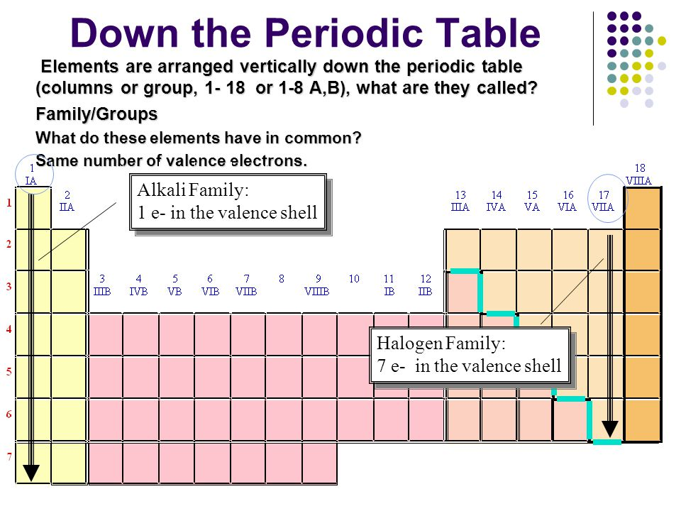 Down the Periodic Table Elements are arranged vertically down the periodic table (columns or group, 1- 18 or 1-8 A,B), what are they called? Elements