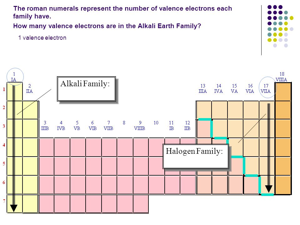 The roman numerals represent the number of valence electrons each family have. How many valence electrons are in the Alkali Earth Family? Alkali Famil