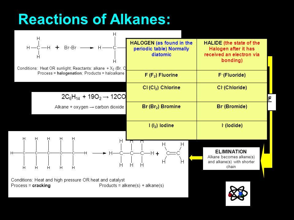 REACTIONS OF ALKENES Process = halogenation Product = haloalkane Pt, Pd or Ni as catalyst Process = hydrogenation; product = alkane ADDITION Alkene becomes alkane, alcohol or haloalkane NOTE: minor productCIS major productTRANS Only minor product shown.