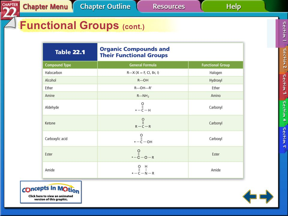 Section 22-1 Functional Groups In an organic molecule, a functional group is an atom or group of atoms that always reacts in a certain way.functional