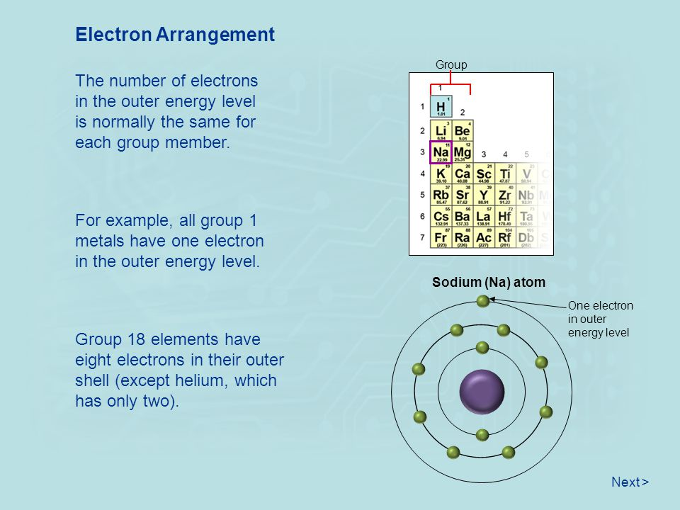 Electron Arrangement The number of electrons in the outer energy level is normally the same for each group member. Next > For example, all group 1 met