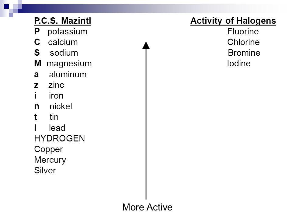 P.C.S. Mazintl Activity of Halogens P potassium Fluorine C calcium Chlorine S sodium Bromine M magnesium Iodine a aluminum z zinc i iron n nickel t ti