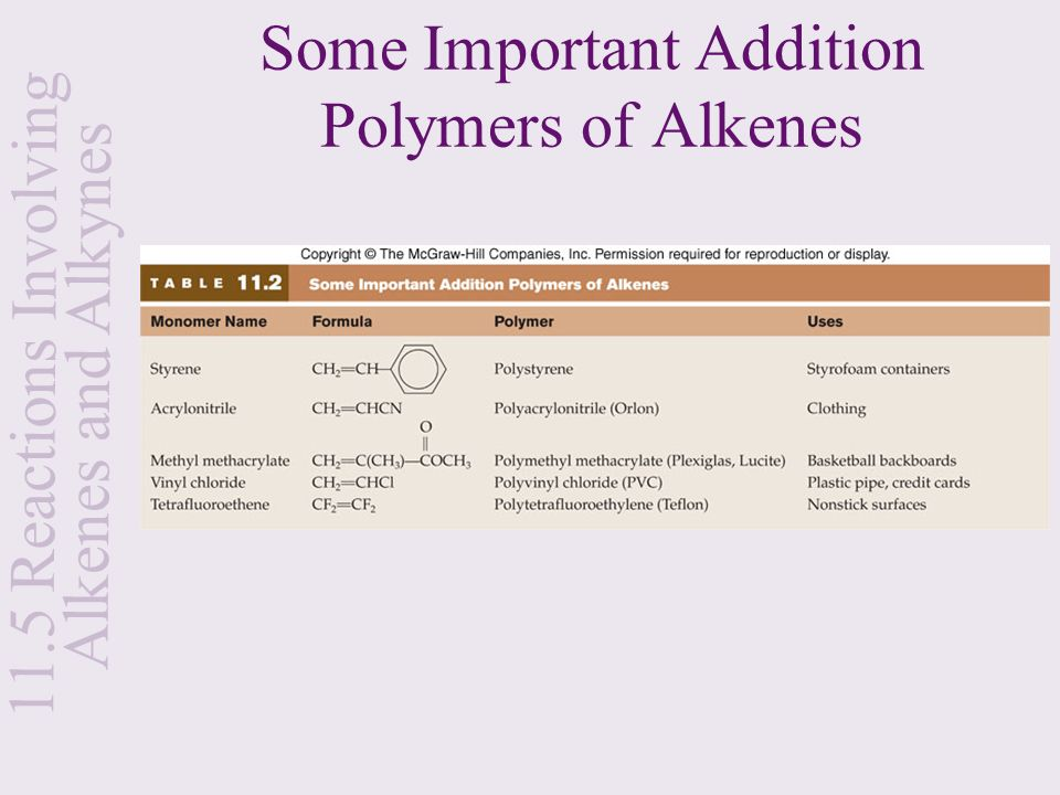 Some Important Addition Polymers of Alkenes 11.5 Reactions Involving Alkenes and Alkynes