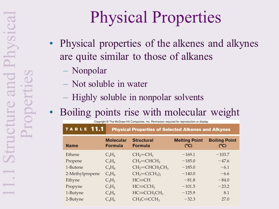 Physical Properties Physical properties of the alkenes and alkynes are quite similar to those of alkanes –Nonpolar –Not soluble in water –Highly solub