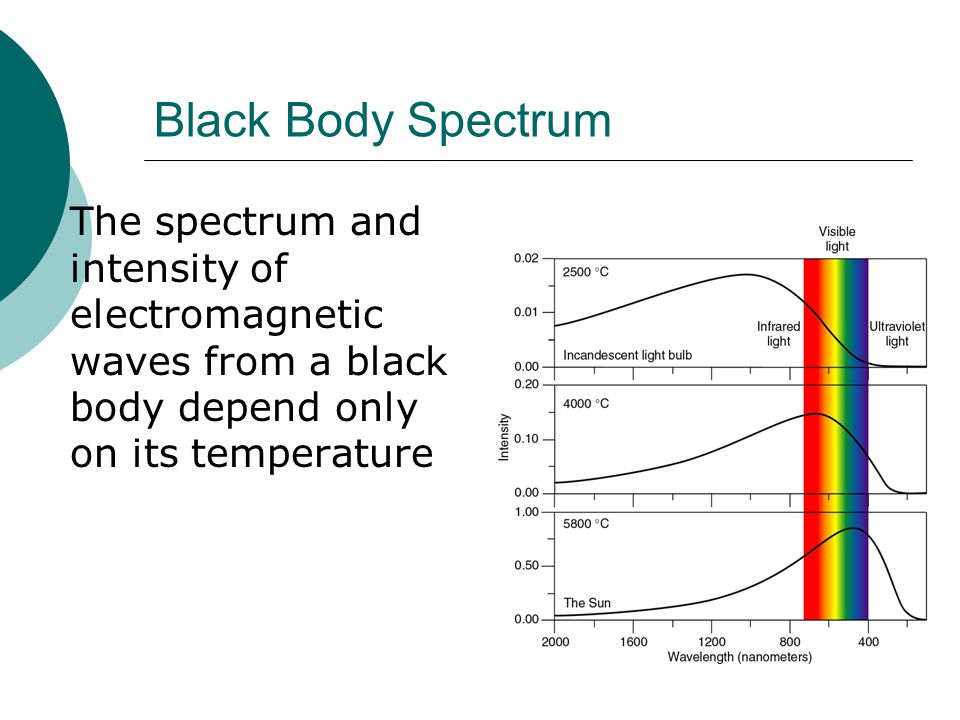 Black Body Spectrum  The spectrum and intensity of electromagnetic waves from a black body depend only on its temperature