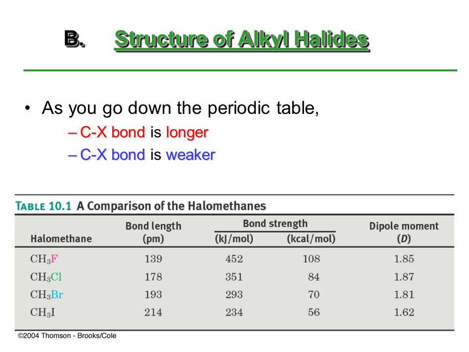 B.Structure of Alkyl Halides As you go down the periodic table, –C-X bondlonger –C-X bond is longer –C-X bondweaker –C-X bond is weaker