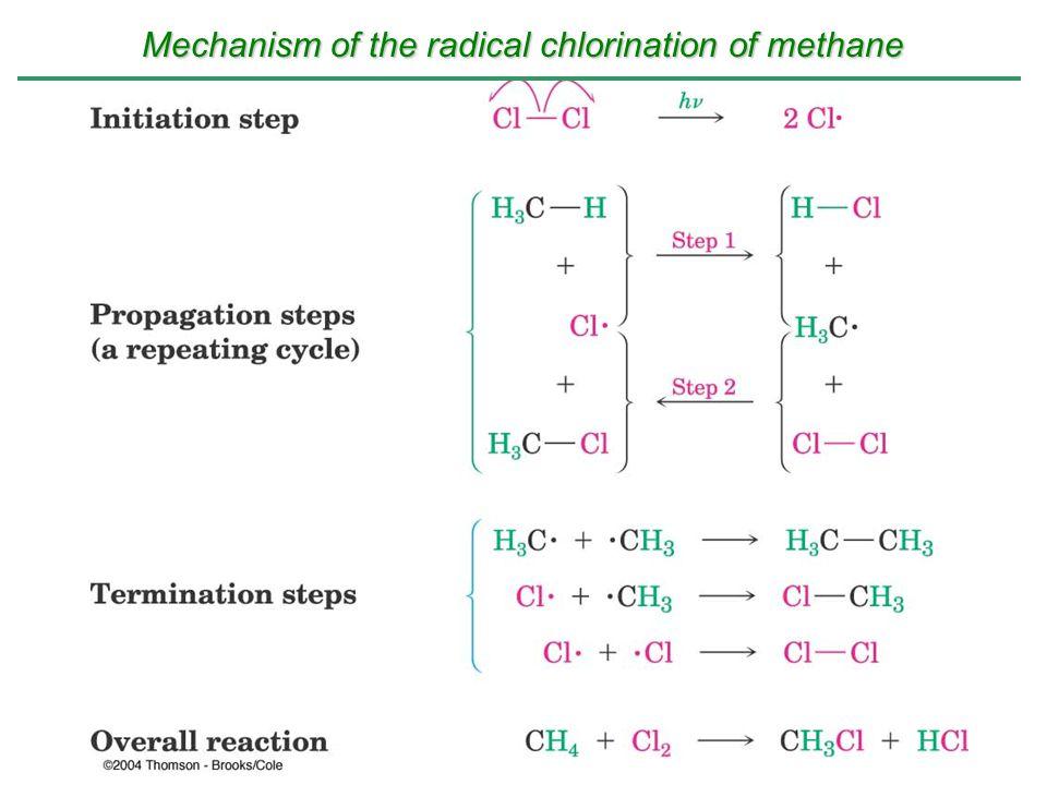 Mechanism of the radical chlorination of methane