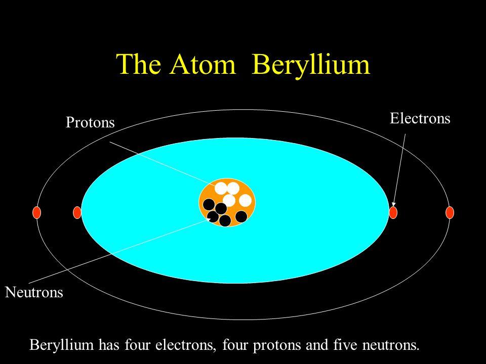 The Atom Beryllium Protons Neutrons Electrons Beryllium has four electrons, four protons and five neutrons.