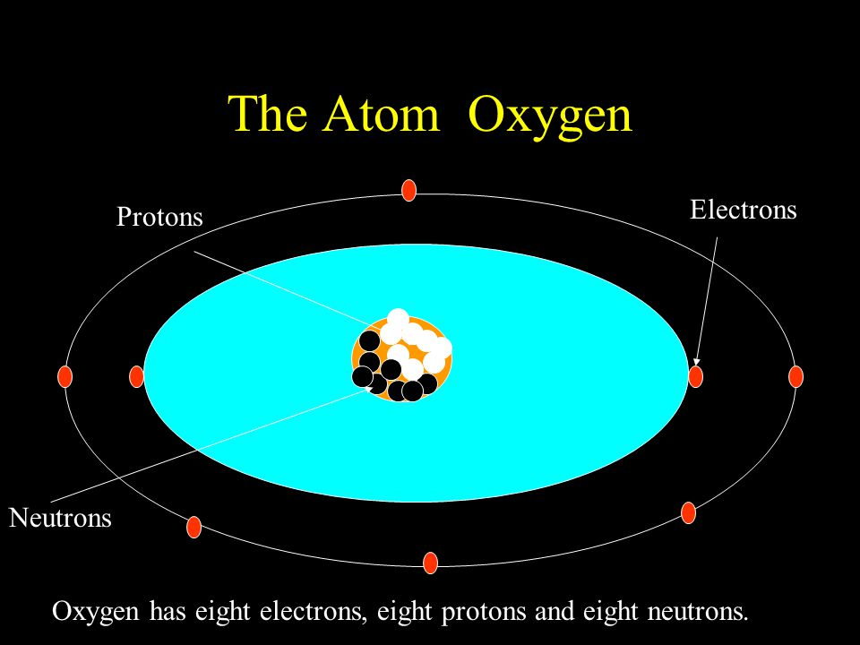 The Atom Oxygen Protons Neutrons Electrons Oxygen has eight electrons, eight protons and eight neutrons.