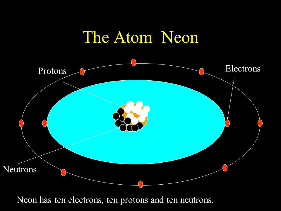 The Atom Neon Protons Neutrons Electrons Neon has ten electrons, ten protons and ten neutrons.