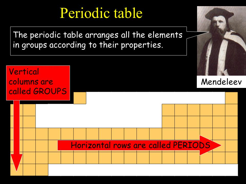 Mendeleev Periodic table The periodic table arranges all the elements in groups according to their properties. Horizontal rows are called PERIODS Vert