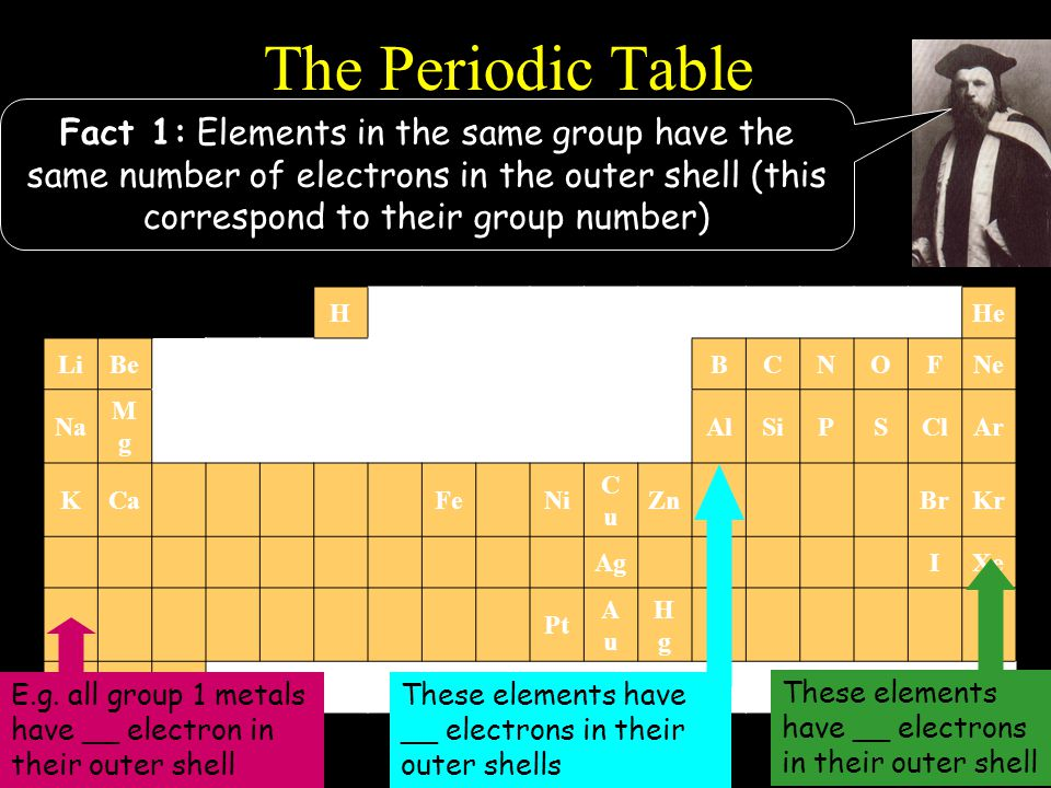 HHe LiBeBCNOFNe Na MgMg AlSiPSClAr KCaFeNi CuCu ZnBrKr AgIXe Pt AuAu HgHg The Periodic Table Fact 1: Elements in the same group have the same number o