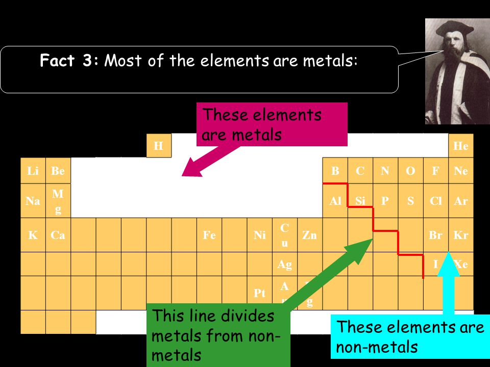 HHe LiBeBCNOFNe Na MgMg AlSiPSClAr KCaFeNi CuCu ZnBrKr AgIXe Pt AuAu HgHg The Periodic Table Fact 3: Most of the elements are metals: These elements a