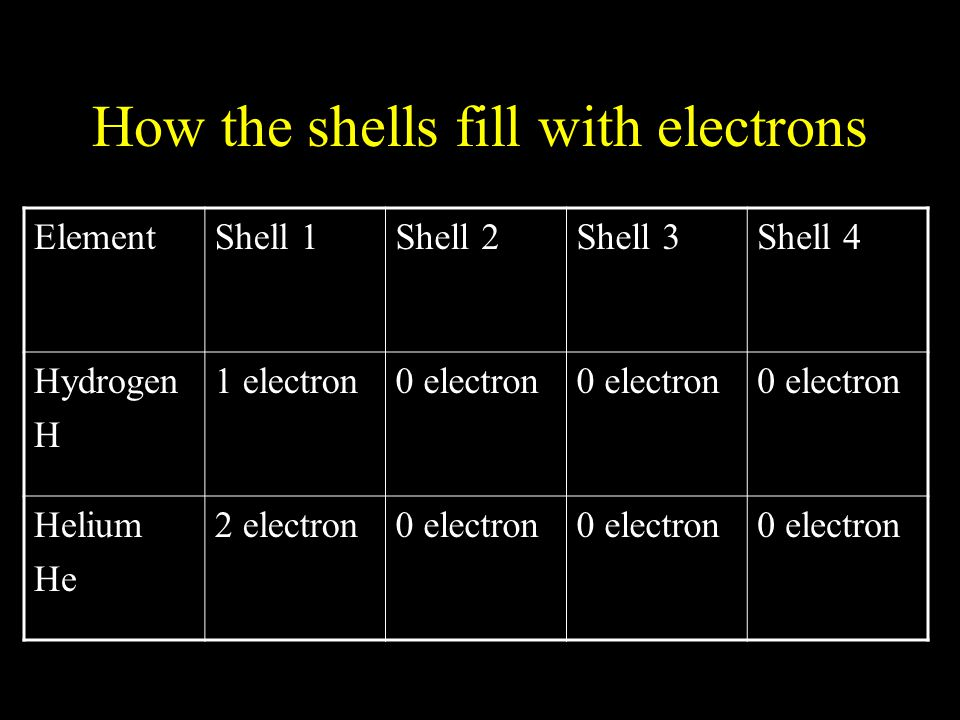 How the shells fill with electrons ElementShell 1Shell 2Shell 3Shell 4 Hydrogen H 1 electron0 electron Helium He 2 electron0 electron