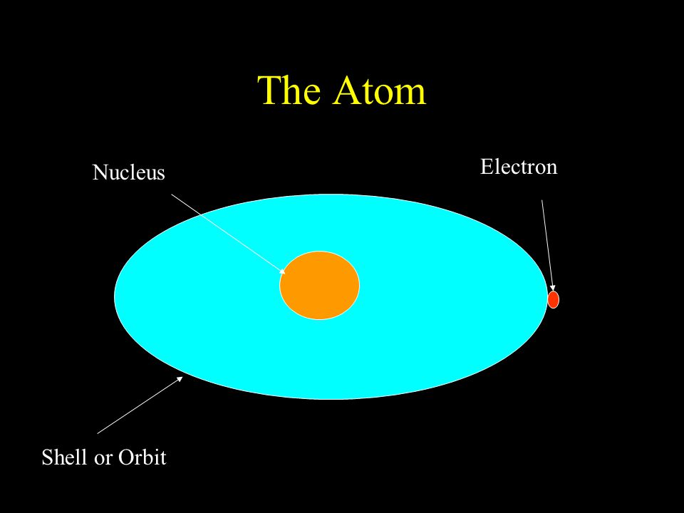The Atom Fluorine Protons Neutrons Electrons Fluorine has nine electrons, nine protons and ten neutrons.
