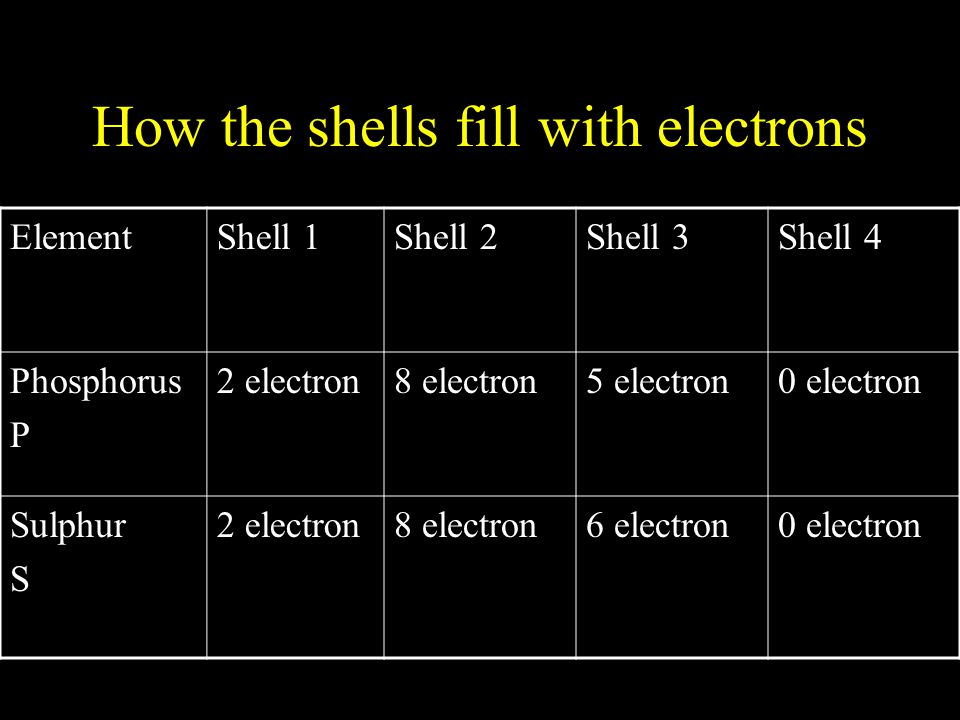 How the shells fill with electrons ElementShell 1Shell 2Shell 3Shell 4 Phosphorus P 2 electron8 electron5 electron0 electron Sulphur S 2 electron8 ele