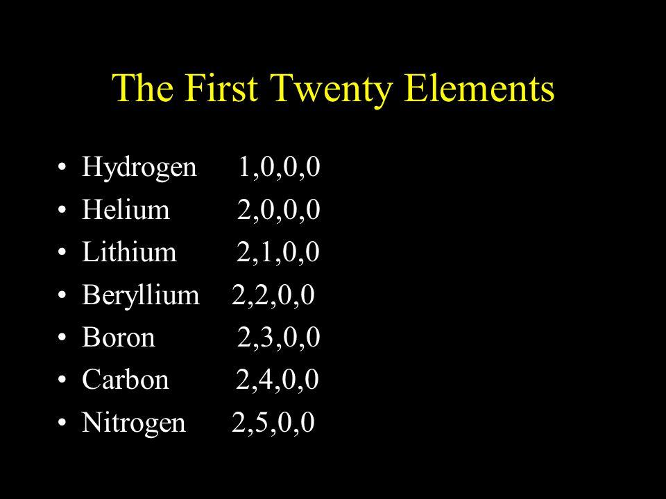 The First Twenty Elements Hydrogen 1,0,0,0 Helium 2,0,0,0 Lithium 2,1,0,0 Beryllium 2,2,0,0 Boron 2,3,0,0 Carbon 2,4,0,0 Nitrogen 2,5,0,0
