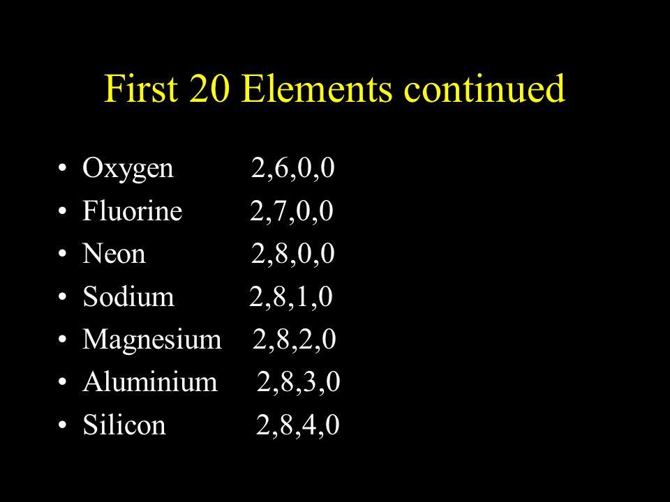 First 20 Elements continued Oxygen 2,6,0,0 Fluorine 2,7,0,0 Neon 2,8,0,0 Sodium 2,8,1,0 Magnesium 2,8,2,0 Aluminium 2,8,3,0 Silicon 2,8,4,0