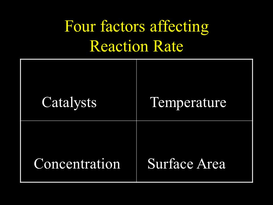 Four factors affecting Reaction Rate Catalysts Temperature Concentration Surface Area