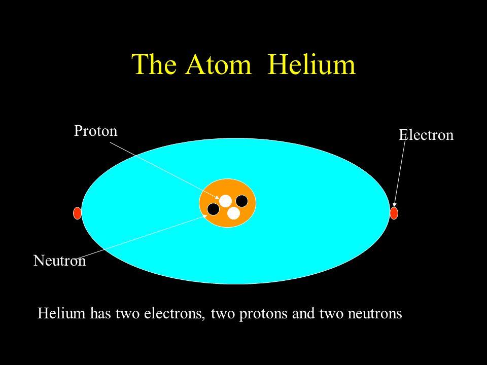 The Atom Helium Electron Proton Neutron Helium has two electrons, two protons and two neutrons