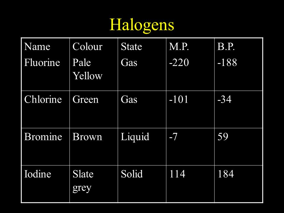 Halogens Name Fluorine Colour Pale Yellow State Gas M.P. -220 B.P. -188 ChlorineGreenGas-101-34 BromineBrownLiquid-759 IodineSlate grey Solid114184