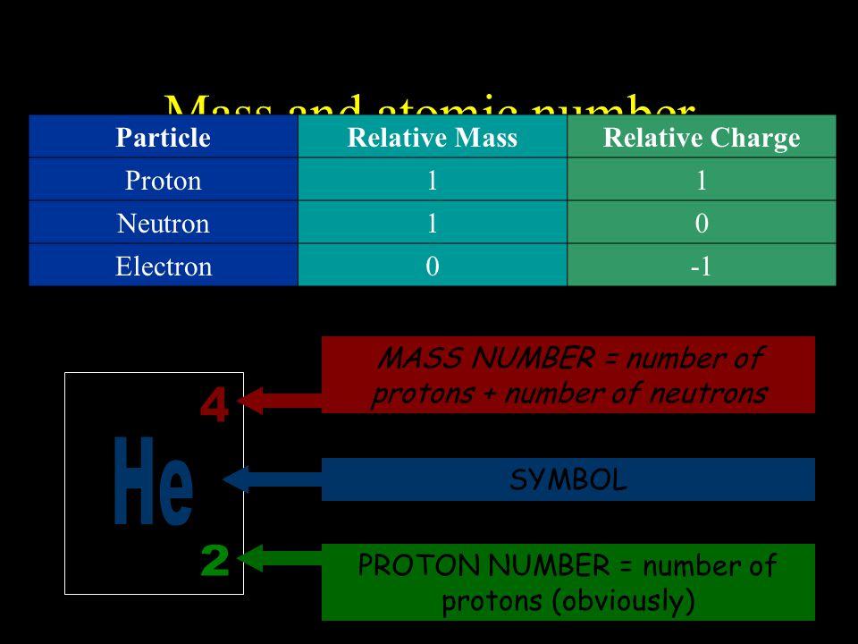 Mass and atomic number ParticleRelative MassRelative Charge Proton11 Neutron10 Electron0 MASS NUMBER = number of protons + number of neutrons SYMBOL PROTON NUMBER = number of protons (obviously)