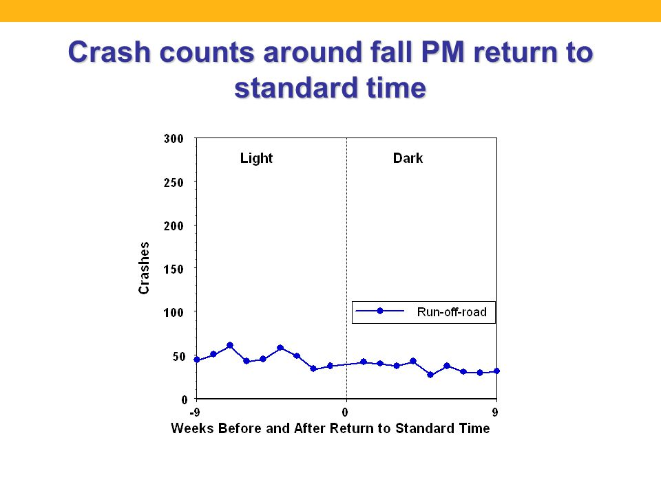 Crash counts around fall PM return to standard time
