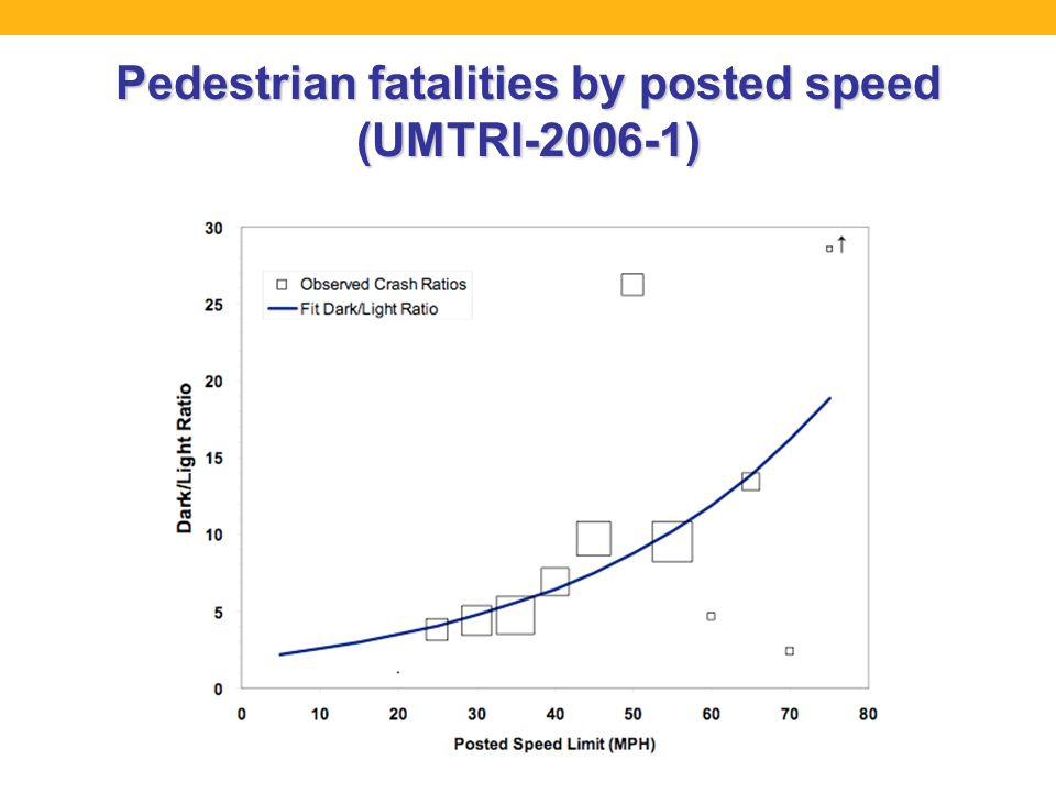 Pedestrian fatalities by posted speed (UMTRI-2006-1)