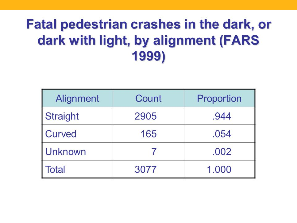Fatal pedestrian crashes in the dark, or dark with light, by alignment (FARS 1999) AlignmentCountProportion Straight2905.944 Curved165.054 Unknown7.002 Total30771.000
