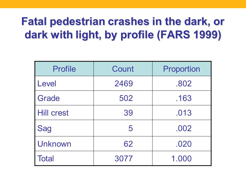 Fatal pedestrian crashes in the dark, or dark with light, by profile (FARS 1999) ProfileCountProportion Level2469.802 Grade502.163 Hill crest39.013 Sag5.002 Unknown62.020 Total30771.000