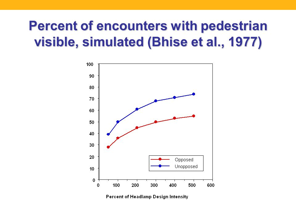 Percent of encounters with pedestrian visible, simulated (Bhise et al., 1977)
